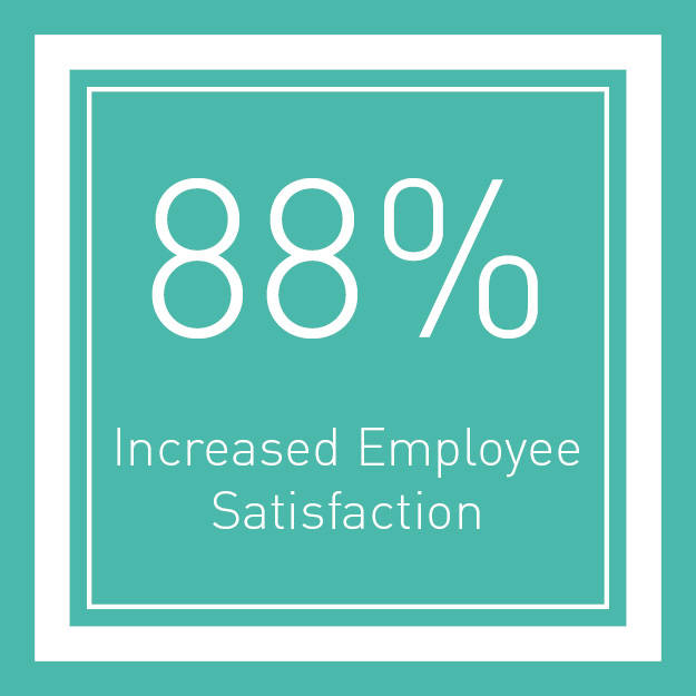 88% improved employee retention
