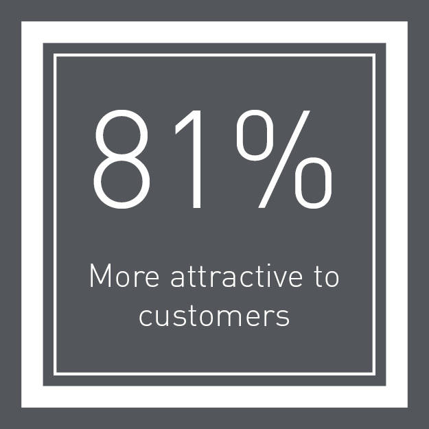 81% more attractive to customers