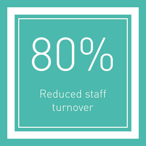 reduced staff turnover